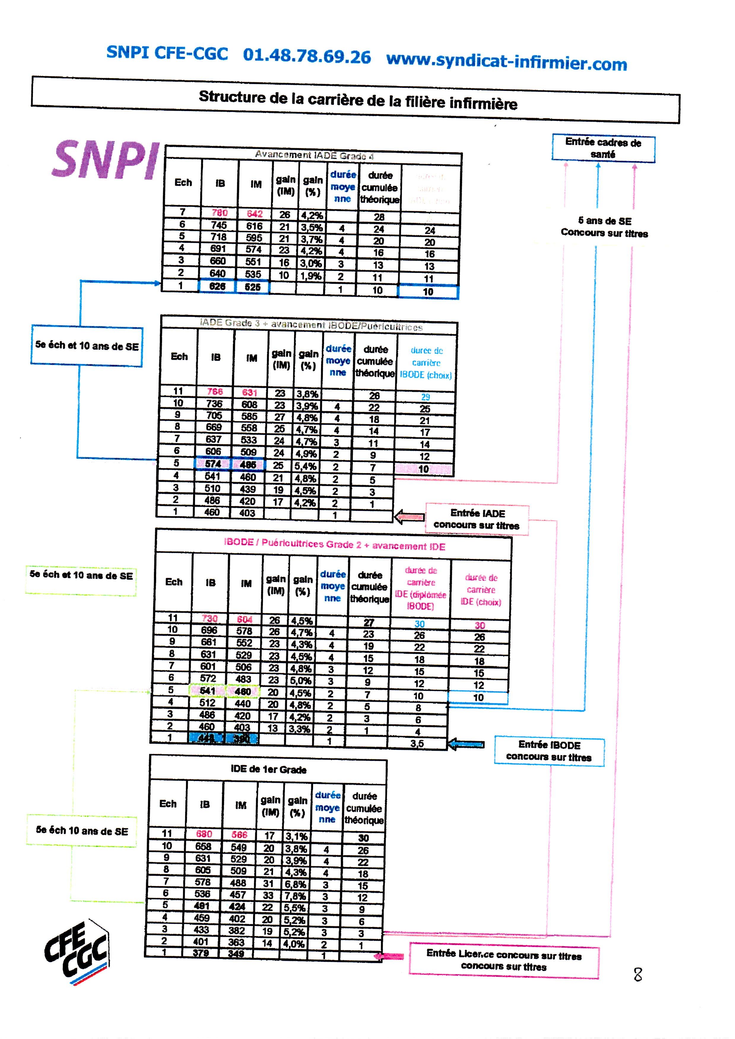 Salaire infirmi re cat gorie a en fph depuis juillet 2012 snpi - Grille salariale fonction publique hospitaliere ...